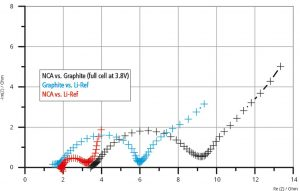 Full and half cell impedance spectra of NCA vs. Graphite (3.8 V full cell voltage)