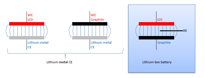 """Figure: Lithium-ion battery split into two """"half-cells"""""""