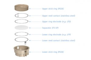 Component overview of the PAT-Cell-TwinRef insulation sleeves