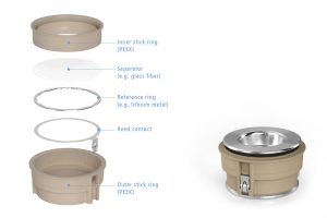 Heat resistant PAT-Core components for use with the PAT-Cell-HT